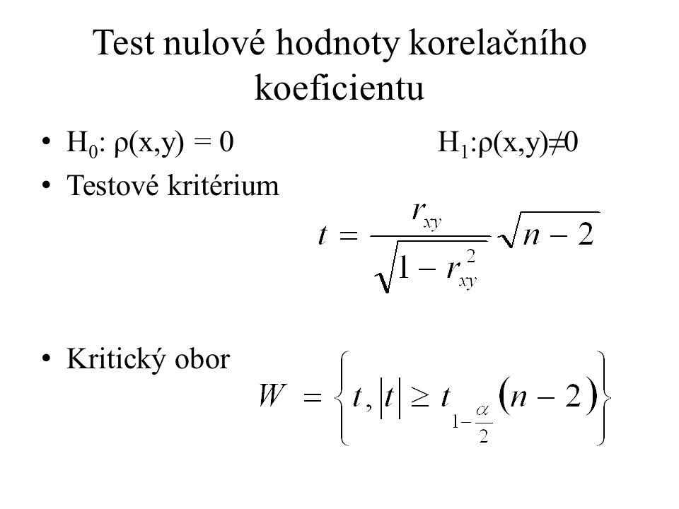 Test nulové hodnoty korelačního koeficientu H 0 : ρ(x,y) = 0 H 1 :ρ(x,y)≠0 Testové kritérium Kritický obor