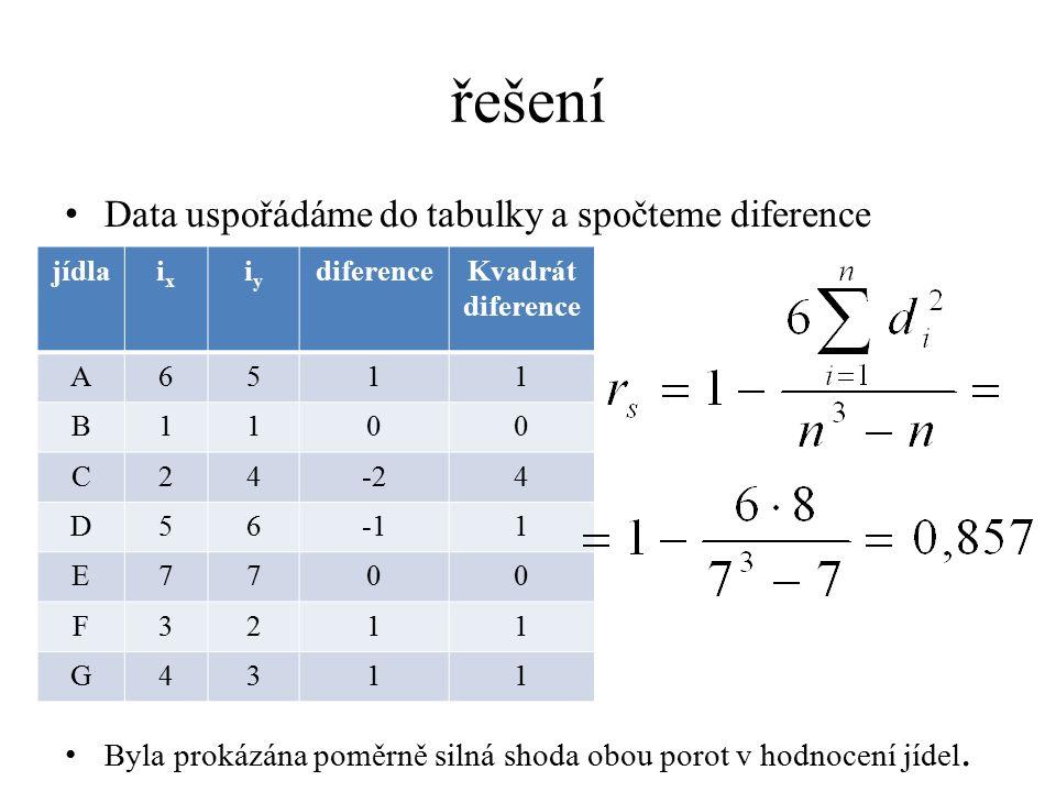 řešení Data uspořádáme do tabulky a spočteme diference Byla prokázána poměrně silná shoda obou porot v hodnocení jídel. jídlaixix iyiy diferenceKvadrá