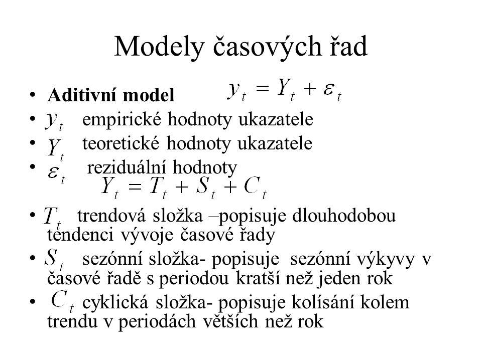 Modely časových řad Aditivní model empirické hodnoty ukazatele teoretické hodnoty ukazatele reziduální hodnoty trendová složka –popisuje dlouhodobou t