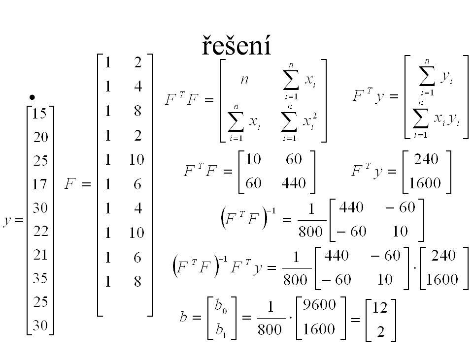 řešení V případě modelu, ve kterém odhadujeme pouze dva parametry, jsou nulové hypotézy obou testů stejné Test prokázal závislost vysvětlované proměnné na zvolených regresorech( 1,x)