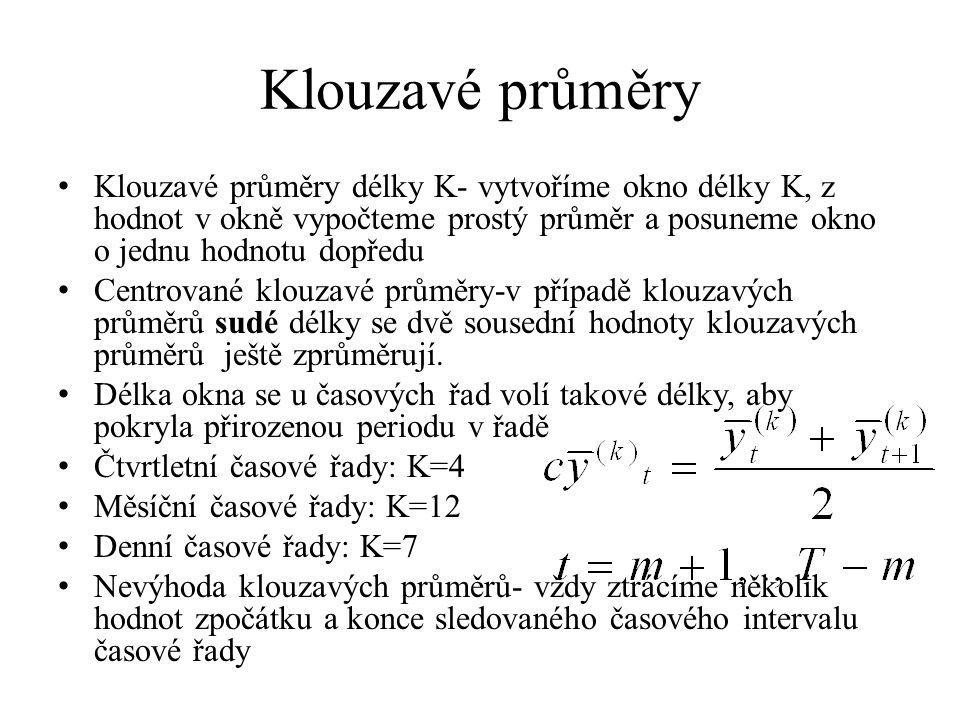 Klouzavé průměry Klouzavé průměry délky K- vytvoříme okno délky K, z hodnot v okně vypočteme prostý průměr a posuneme okno o jednu hodnotu dopředu Cen