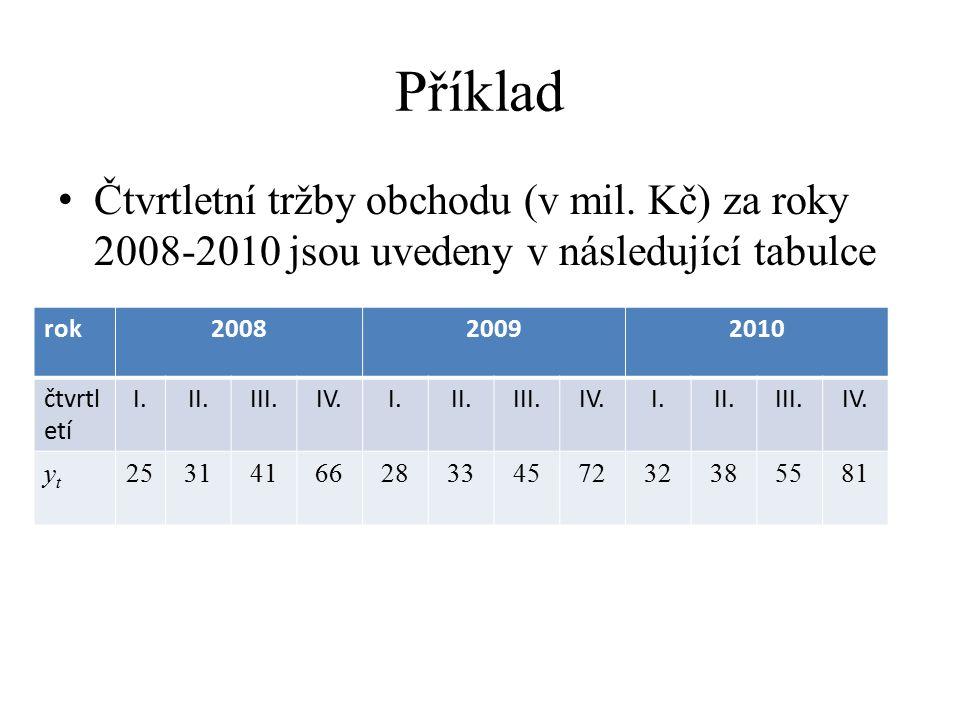 Příklad Čtvrtletní tržby obchodu (v mil. Kč) za roky 2008-2010 jsou uvedeny v následující tabulce rok200820092010 čtvrtl etí I.II.III.IV.I.II.III.IV.I