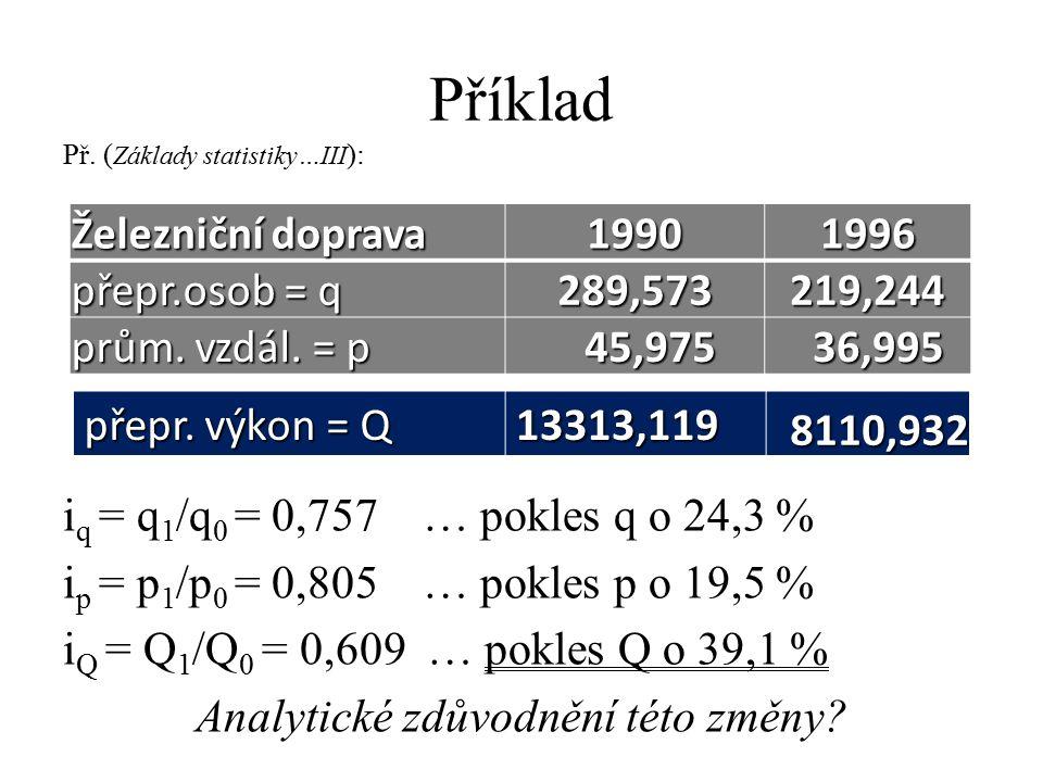 Příklad Př. ( Základy statistiky…III ): Železniční doprava 19901996 přepr.osob = q 289,573219,244 prům. vzdál. = p 45,975 45,975 36,995 36,995 i q = q