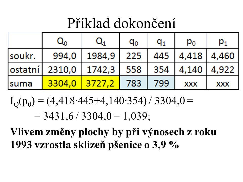 Příklad dokončení I Q (p 0 ) = (4,418·445+4,140·354) / 3304,0 = = 3431,6 / 3304,0 = 1,039; Vlivem změny plochy by při výnosech z roku 1993 vzrostla sk