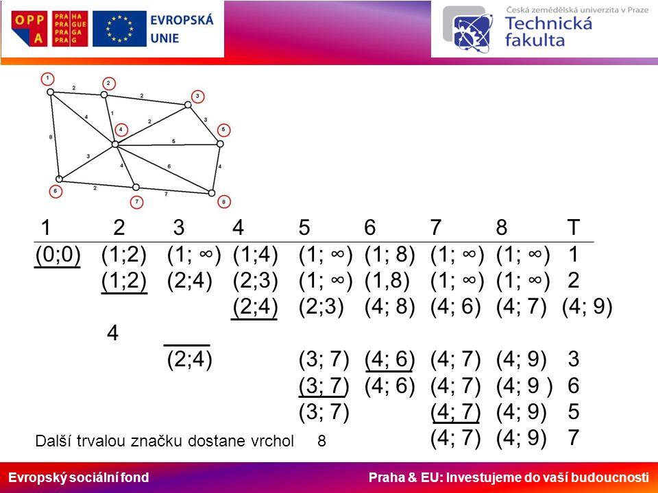 Evropský sociální fond Praha & EU: Investujeme do vaší budoucnosti 1 2 345678 T (0;0)(1;2)(1; ∞)(1;4)(1; ∞)(1; 8)(1; ∞)(1; ∞) 1 (1;2)(2;4)(2;3)(1; ∞)(1,8)(1; ∞) (1; ∞) 2 (2;4)(2;3)(4; 8)(4; 6)(4; 7)(4; 9) 4 (2;4)(3; 7)(4; 6)(4; 7)(4; 9) 3 (3; 7)(4; 6)(4; 7)(4; 9 ) 6 (3; 7)(4; 7)(4; 9) 5 (4; 7)(4; 9) 7 Další trvalou značku dostane vrchol 8