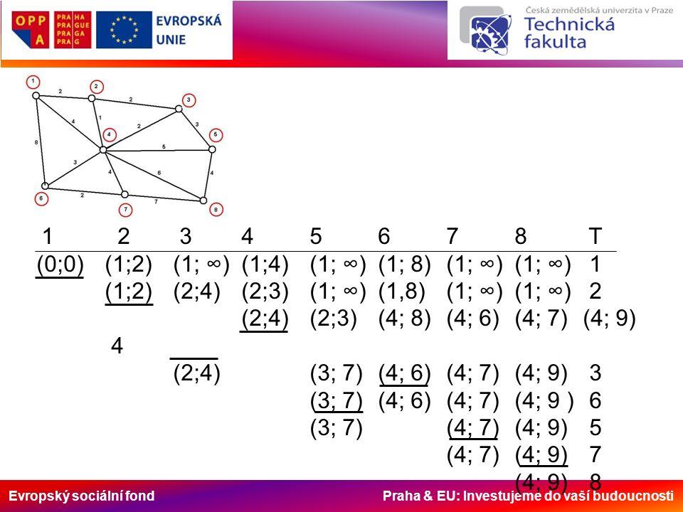 Evropský sociální fond Praha & EU: Investujeme do vaší budoucnosti 1 2 345678 T (0;0)(1;2)(1; ∞)(1;4)(1; ∞)(1; 8)(1; ∞)(1; ∞) 1 (1;2)(2;4)(2;3)(1; ∞)(1,8)(1; ∞) (1; ∞) 2 (2;4)(2;3)(4; 8)(4; 6)(4; 7)(4; 9) 4 (2;4)(3; 7)(4; 6)(4; 7)(4; 9) 3 (3; 7)(4; 6)(4; 7)(4; 9 ) 6 (3; 7)(4; 7)(4; 9) 5 (4; 7)(4; 9) 7 (4; 9) 8