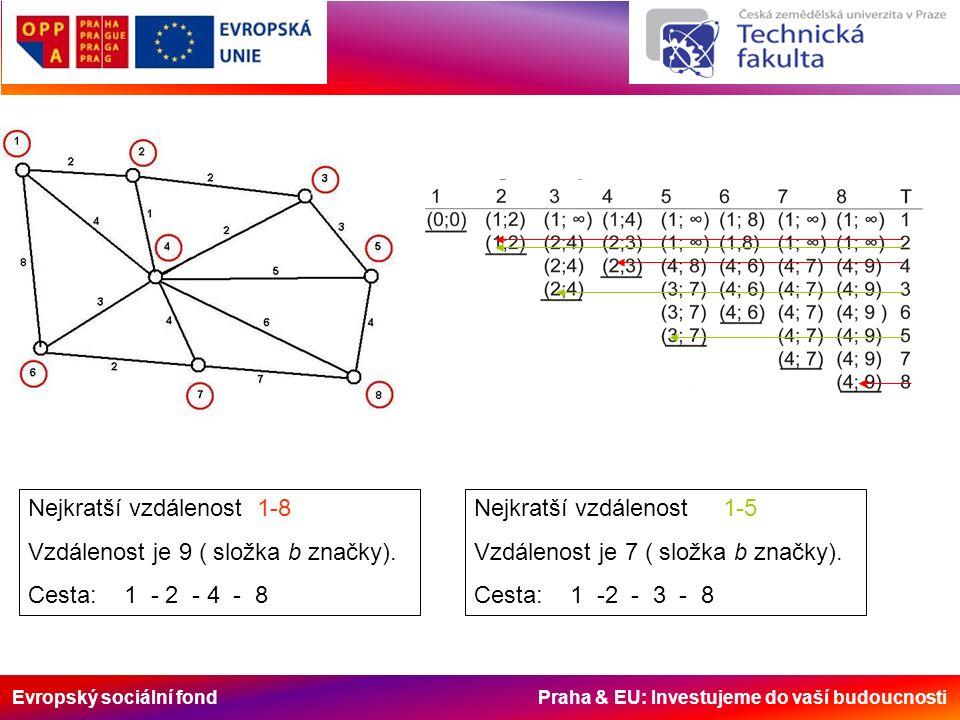 Evropský sociální fond Praha & EU: Investujeme do vaší budoucnosti Nejkratší vzdálenost 1-8 Vzdálenost je 9 ( složka b značky).