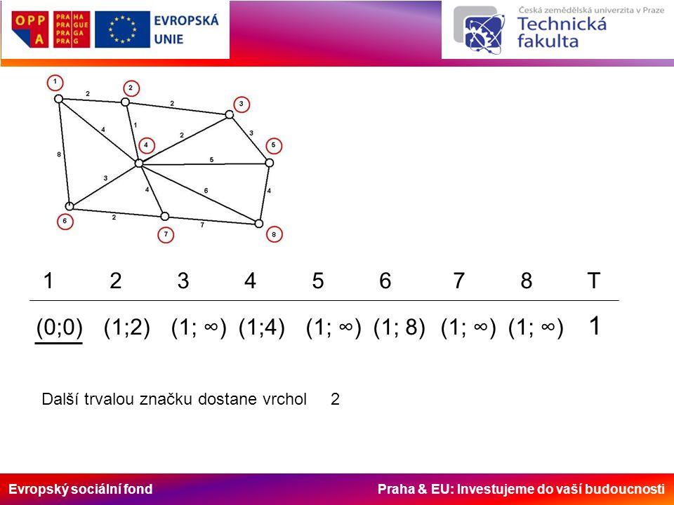 Evropský sociální fond Praha & EU: Investujeme do vaší budoucnosti 1 2 3 4 5 6 7 8 T (0;0)(1;2)(1; ∞)(1;4)(1; ∞)(1; 8)(1; ∞)(1; ∞) 1 Další trvalou značku dostane vrchol 2