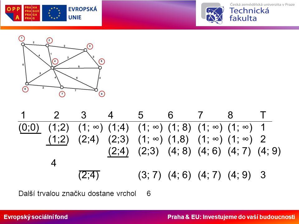 Evropský sociální fond Praha & EU: Investujeme do vaší budoucnosti 1 2 345678 T (0;0)(1;2)(1; ∞)(1;4)(1; ∞)(1; 8)(1; ∞)(1; ∞) 1 (1;2)(2;4)(2;3)(1; ∞)(1,8)(1; ∞) (1; ∞) 2 (2;4)(2;3)(4; 8)(4; 6)(4; 7)(4; 9) 4 (2;4)(3; 7)(4; 6)(4; 7)(4; 9) 3 Další trvalou značku dostane vrchol 6