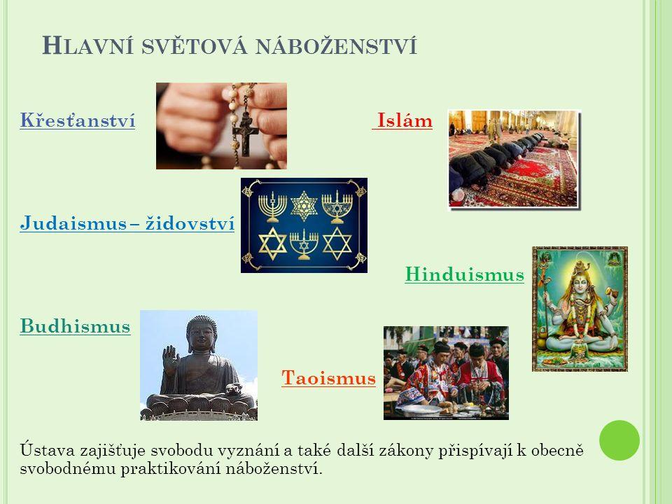 H LAVNÍ SVĚTOVÁ NÁBOŽENSTVÍ Křesťanství Islám Judaismus – židovství Hinduismus Budhismus Taoismus Ústava zajišťuje svobodu vyznání a také další zákony přispívají k obecně svobodnému praktikování náboženství.