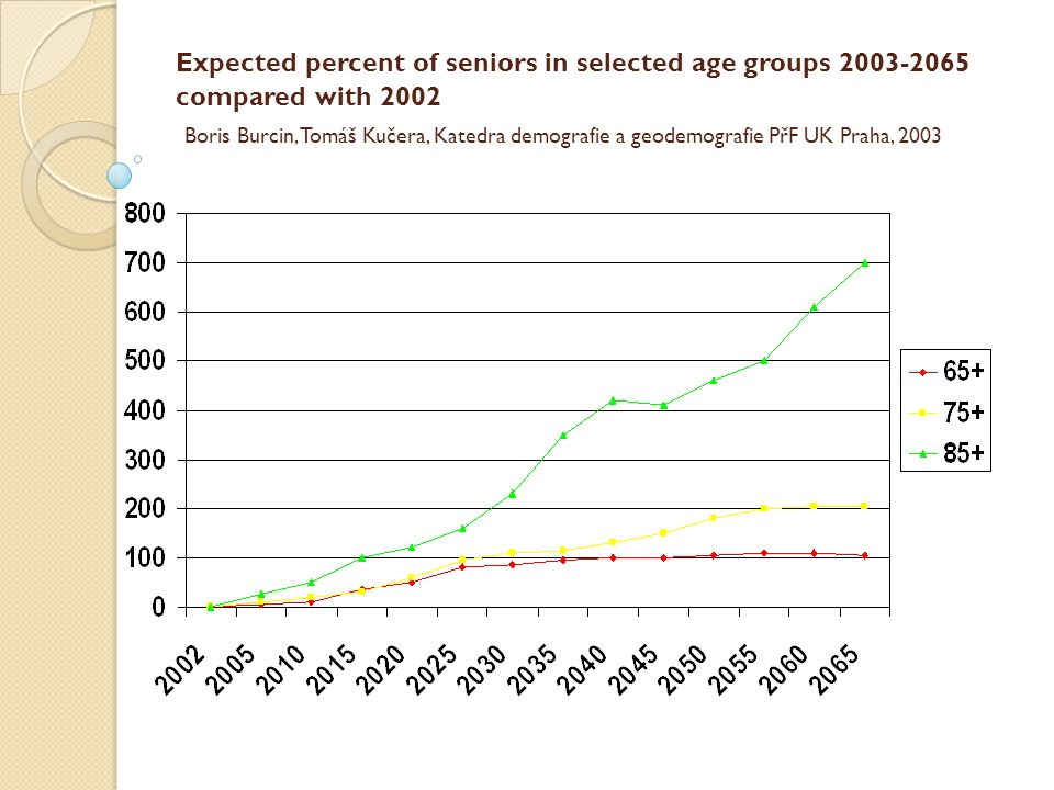 Expected percent of seniors in selected age groups 2003-2065 compared with 2002 Boris Burcin, Tomáš Kučera, Katedra demografie a geodemografie PřF UK