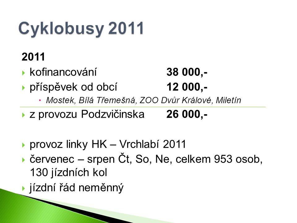 2011  kofinancování38 000,-  příspěvek od obcí12 000,-  Mostek, Bílá Třemešná, ZOO Dvůr Králové, Miletín  z provozu Podzvičinska26 000,-  provoz