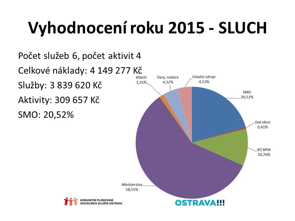 Vyhodnocení roku 2015 - SLUCH Počet služeb 6, počet aktivit 4 Celkové náklady: 4 149 277 Kč Služby: 3 839 620 Kč Aktivity: 309 657 Kč SMO: 20,52%