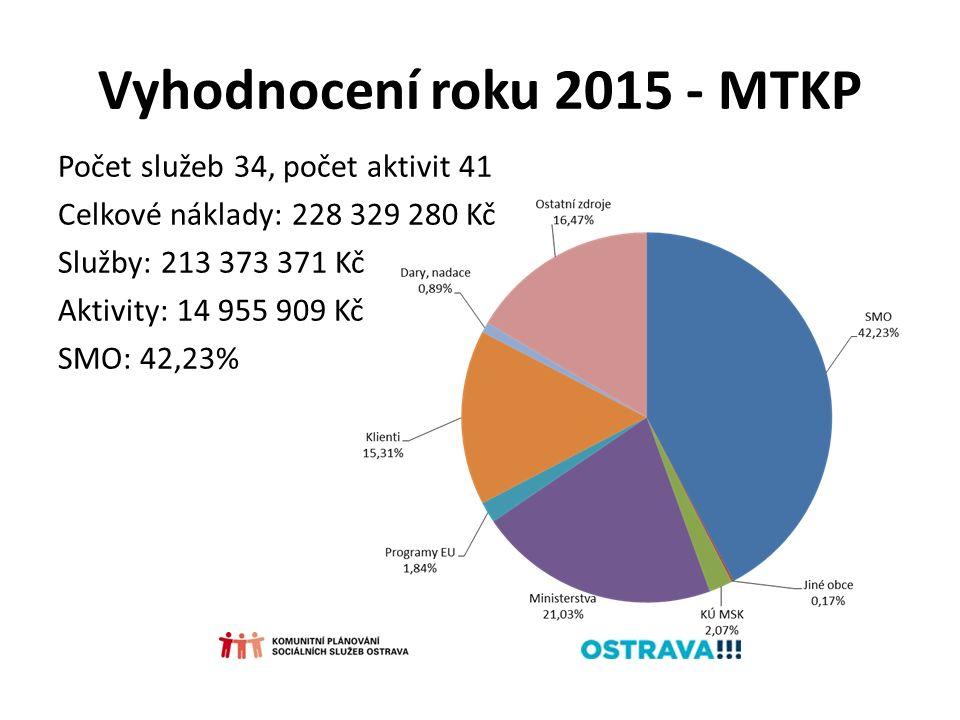 Vyhodnocení roku 2015 - MTKP Počet služeb 34, počet aktivit 41 Celkové náklady: 228 329 280 Kč Služby: 213 373 371 Kč Aktivity: 14 955 909 Kč SMO: 42,23%