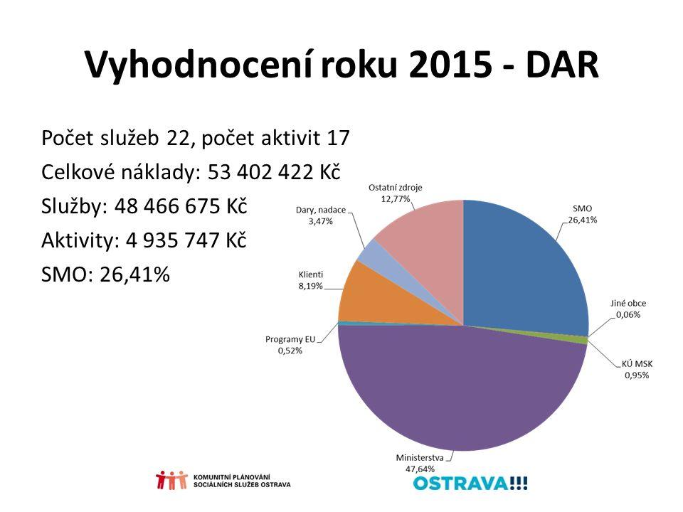 Vyhodnocení roku 2015 - DAR Počet služeb 22, počet aktivit 17 Celkové náklady: 53 402 422 Kč Služby: 48 466 675 Kč Aktivity: 4 935 747 Kč SMO: 26,41%