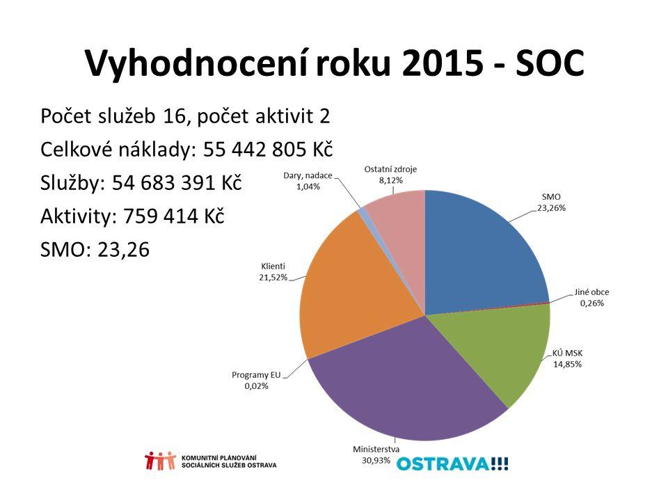Vyhodnocení roku 2015 - SOC Počet služeb 16, počet aktivit 2 Celkové náklady: 55 442 805 Kč Služby: 54 683 391 Kč Aktivity: 759 414 Kč SMO: 23,26