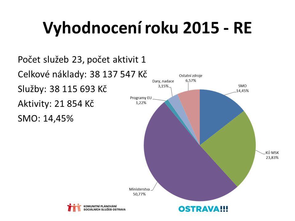 Vyhodnocení roku 2015 - RE Počet služeb 23, počet aktivit 1 Celkové náklady: 38 137 547 Kč Služby: 38 115 693 Kč Aktivity: 21 854 Kč SMO: 14,45%