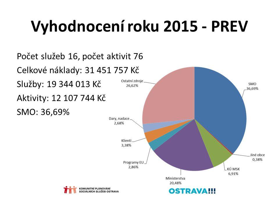Vyhodnocení roku 2015 - PREV Počet služeb 16, počet aktivit 76 Celkové náklady: 31 451 757 Kč Služby: 19 344 013 Kč Aktivity: 12 107 744 Kč SMO: 36,69