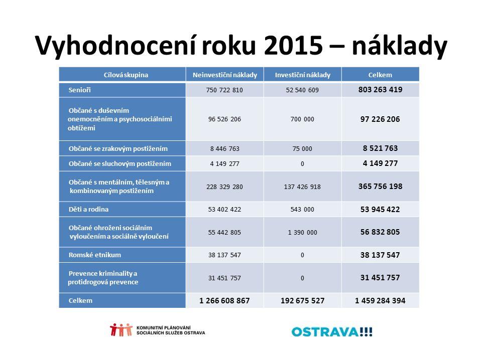 Vyhodnocení roku 2015 – náklady Cílová skupinaNeinvestiční nákladyInvestiční nákladyCelkem Senioři750 722 81052 540 609 803 263 419 Občané s duševním