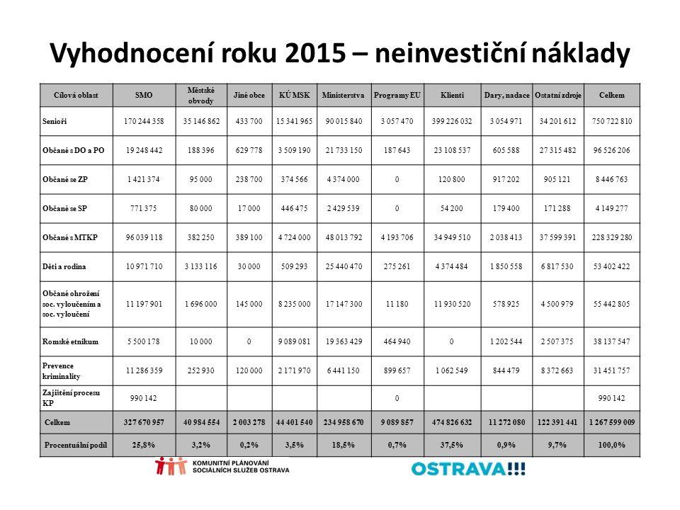 Vyhodnocení roku 2015 – neinvestiční náklady Cílová oblastSMO Městské obvody Jiné obceKÚ MSKMinisterstvaProgramy EUKlientiDary, nadaceOstatní zdrojeCe