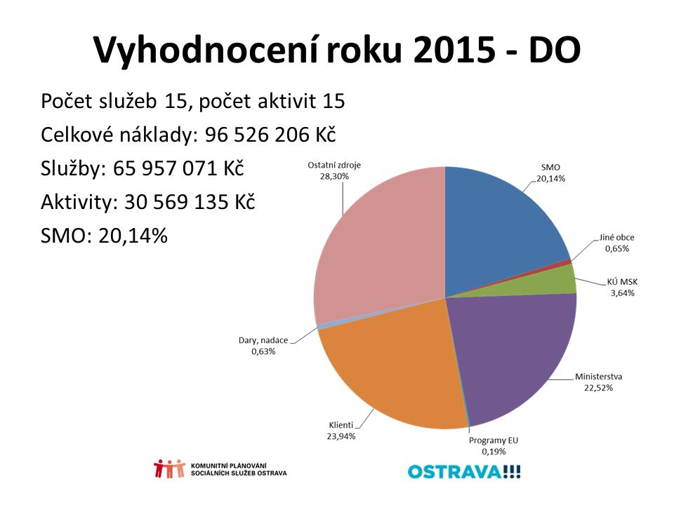 Vyhodnocení roku 2015 - DO Počet služeb 15, počet aktivit 15 Celkové náklady: 96 526 206 Kč Služby: 65 957 071 Kč Aktivity: 30 569 135 Kč SMO: 20,14%