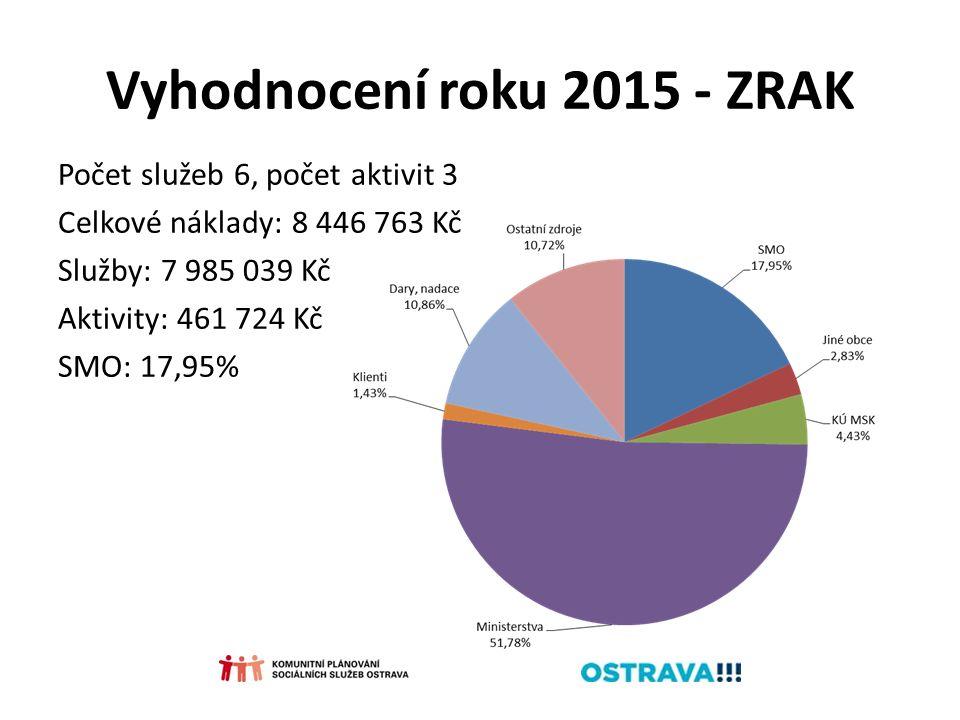 Vyhodnocení roku 2015 - ZRAK Počet služeb 6, počet aktivit 3 Celkové náklady: 8 446 763 Kč Služby: 7 985 039 Kč Aktivity: 461 724 Kč SMO: 17,95%