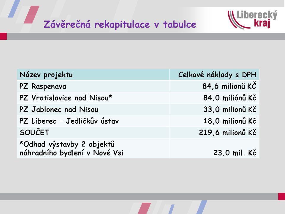 Závěrečná rekapitulace v tabulce Název projektuCelkové náklady s DPH PZ Raspenava84,6 milionů KČ PZ Vratislavice nad Nisou*84,0 miliónů Kč PZ Jablonec