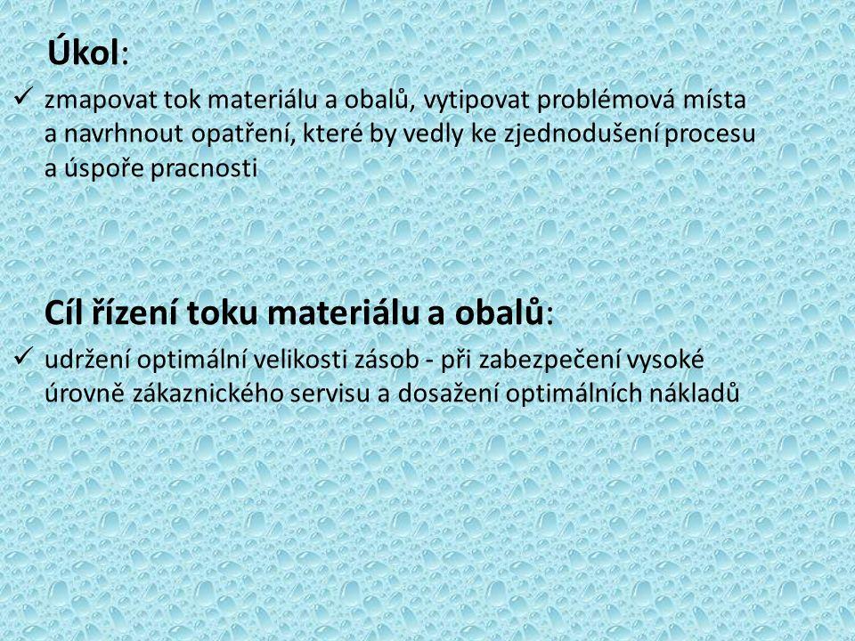 Úkol: zmapovat tok materiálu a obalů, vytipovat problémová místa a navrhnout opatření, které by vedly ke zjednodušení procesu a úspoře pracnosti Cíl řízení toku materiálu a obalů: udržení optimální velikosti zásob - při zabezpečení vysoké úrovně zákaznického servisu a dosažení optimálních nákladů