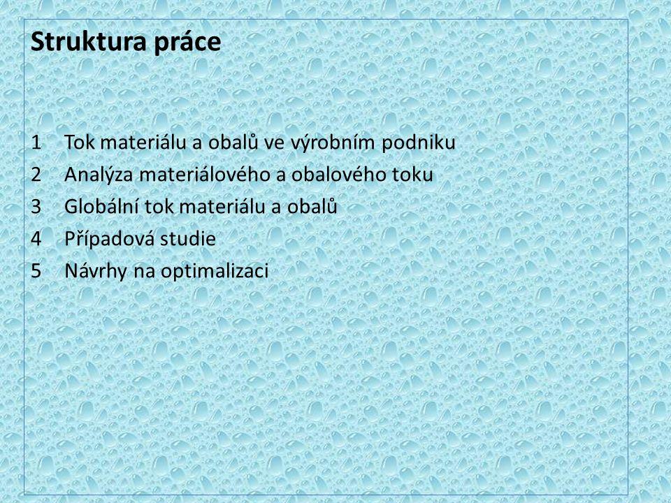 Materiál – užitný prostředek zajišťující plynulost výroby pevný kapalný plynný Materiál ve Škodě chemie elektro kovy ostatní