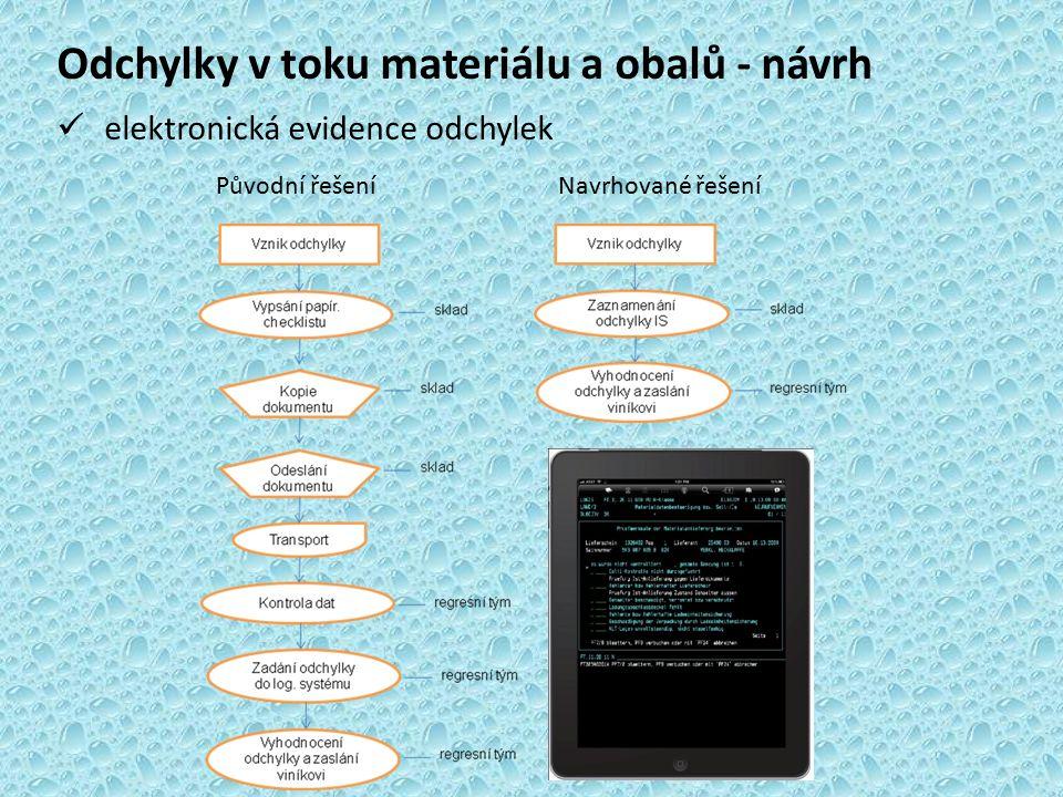 Odchylky v toku materiálu a obalů - návrh elektronická evidence odchylek Původní řešení Navrhované řešení