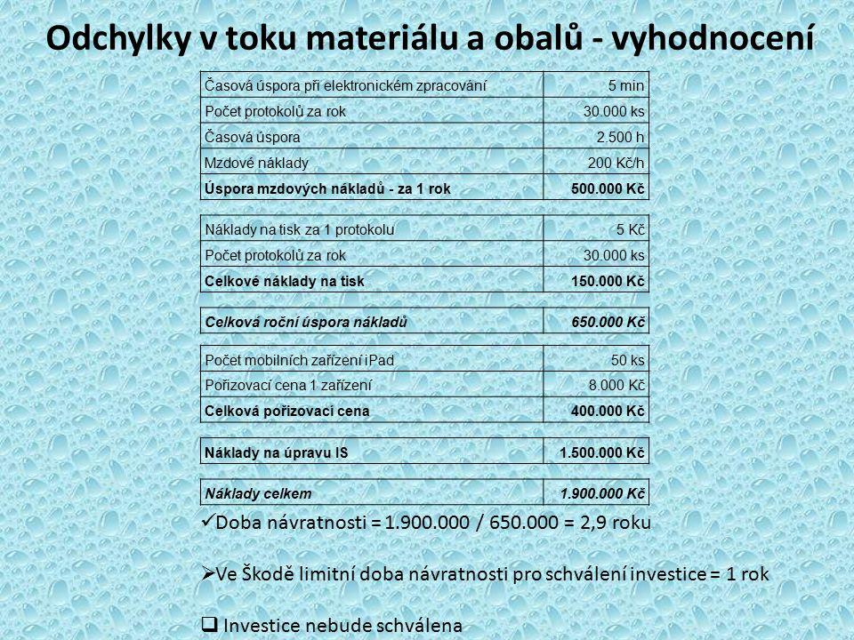 Odchylky v toku materiálu a obalů - vyhodnocení Časová úspora při elektronickém zpracování5 min Počet protokolů za rok30.000 ks Časová úspora2.500 h Mzdové náklady200 Kč/h Úspora mzdových nákladů - za 1 rok500.000 Kč Náklady na tisk za 1 protokolu5 Kč Počet protokolů za rok30.000 ks Celkové náklady na tisk150.000 Kč Celková roční úspora nákladů650.000 Kč Počet mobilních zařízení iPad50 ks Pořizovací cena 1 zařízení8.000 Kč Celková pořizovací cena400.000 Kč Náklady na úpravu IS1.500.000 Kč Náklady celkem1.900.000 Kč Doba návratnosti = 1.900.000 / 650.000 = 2,9 roku  Ve Škodě limitní doba návratnosti pro schválení investice = 1 rok  Investice nebude schválena