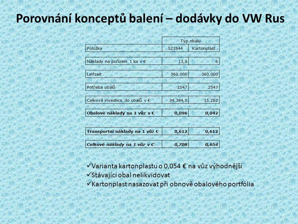 Porovnání konceptů balení – dodávky do VW Rus Typ obalu Položky521844Kartonplast Náklady na pořízení 1 ks v €13,56 Leifzeit360.000 Potřeba obalů2547 Celková investice do obalů v €34.384,515.282 Obalové náklady na 1 vůz v €0,0960,042 Transportní náklady na 1 vůz €0,612 Celkové náklady na 1 vůz v €0,7080,654 Varianta kartonplastu o 0,054 € na vůz výhodnější Stávající obal nelikvidovat Kartonplast nasazovat při obnově obalového portfólia