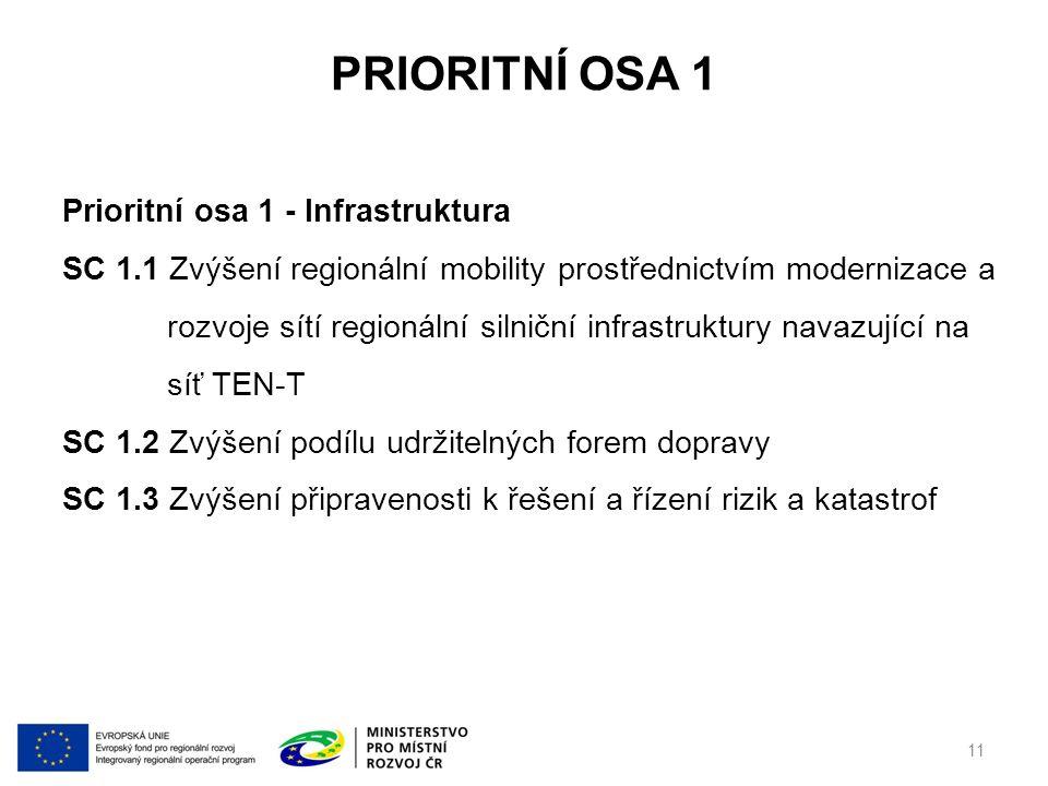 PRIORITNÍ OSA 1 11 Prioritní osa 1 - Infrastruktura SC 1.1 Zvýšení regionální mobility prostřednictvím modernizace a rozvoje sítí regionální silniční infrastruktury navazující na síť TEN-T SC 1.2 Zvýšení podílu udržitelných forem dopravy SC 1.3 Zvýšení připravenosti k řešení a řízení rizik a katastrof