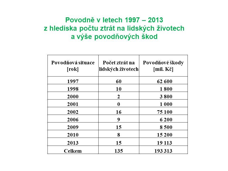 Povodně v letech 1997 – 2013 z hlediska počtu ztrát na lidských životech a výše povodňových škod Povodňová situace [rok] Počet ztrát na lidských životech Povodňové škody [mil.