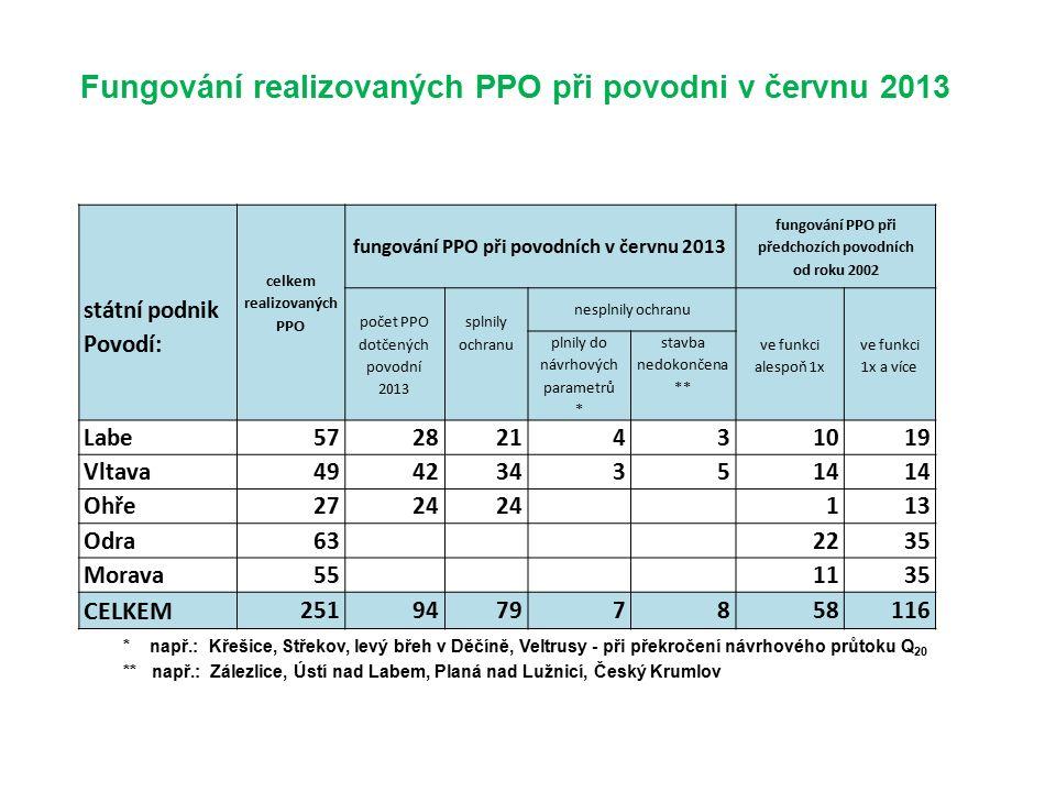 Fungování realizovaných PPO při povodni v červnu 2013 * např.: Křešice, Střekov, levý břeh v Děčíně, Veltrusy - při překročení návrhového průtoku Q 20 ** např.: Zálezlice, Ústí nad Labem, Planá nad Lužnicí, Český Krumlov státní podnik Povodí: celkem realizovaných PPO fungování PPO při povodních v červnu 2013 fungování PPO při předchozích povodních od roku 2002 počet PPO dotčených povodní 2013 splnily ochranu nesplnily ochranu ve funkci alespoň 1x ve funkci 1x a více plnily do návrhových parametrů * stavba nedokončena ** Labe572821431019 Vltava4942343514 Ohře2724 113 Odra63 2235 Morava55 1135 CELKEM 25194797858116