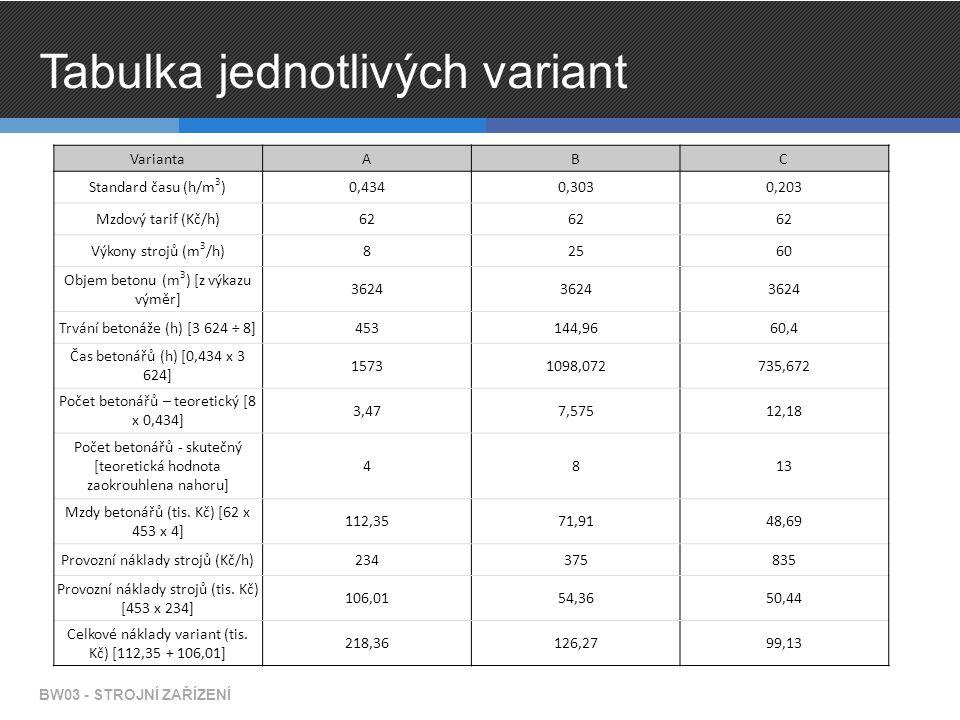 Tabulka jednotlivých variant VariantaABC Standard času (h/m 3 )0,4340,3030,203 Mzdový tarif (Kč/h)62 Výkony strojů (m 3 /h)82560 Objem betonu (m 3 ) [z výkazu výměr] 3624 Trvání betonáže (h) [3 624 ÷ 8]453144,9660,4 Čas betonářů (h) [0,434 x 3 624] 15731098,072735,672 Počet betonářů – teoretický [8 x 0,434] 3,477,57512,18 Počet betonářů - skutečný [teoretická hodnota zaokrouhlena nahoru] 4813 Mzdy betonářů (tis.