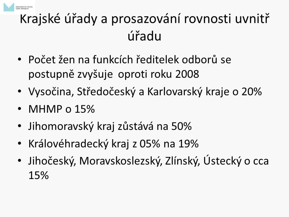 Krajské úřady a prosazování rovnosti uvnitř úřadu Počet žen na funkcích ředitelek odborů se postupně zvyšuje oproti roku 2008 Vysočina, Středočeský a Karlovarský kraje o 20% MHMP o 15% Jihomoravský kraj zůstává na 50% Královéhradecký kraj z 05% na 19% Jihočeský, Moravskoslezský, Zlínský, Ústecký o cca 15%