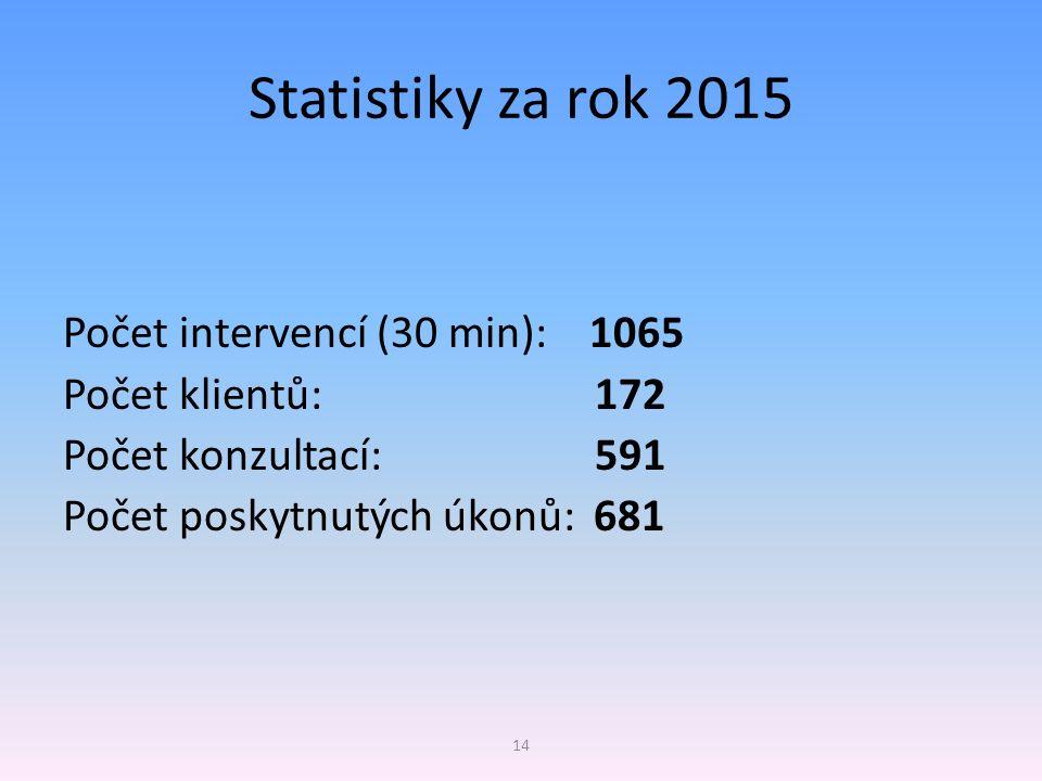 Statistiky za rok 2015 Počet intervencí (30 min): 1065 Počet klientů: 172 Počet konzultací: 591 Počet poskytnutých úkonů: 681 14
