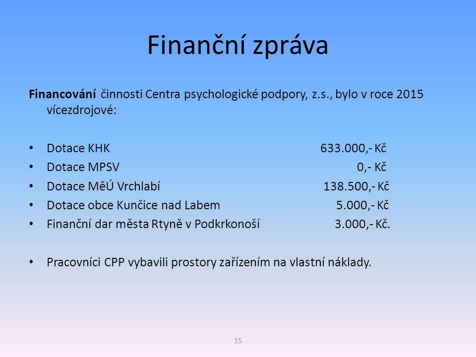 Finanční zpráva Financování činnosti Centra psychologické podpory, z.s., bylo v roce 2015 vícezdrojové: Dotace KHK 633.000,- Kč Dotace MPSV 0,- Kč Dot
