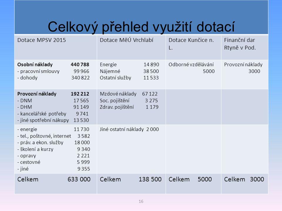 Celkový přehled využití dotací Dotace MPSV 2015Dotace MěÚ VrchlabíDotace Kunčice n. L. Finanční dar Rtyně v Pod. Osobní náklady 440 788 - pracovní sml