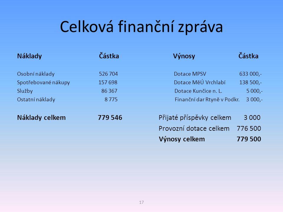 Celková finanční zpráva Náklady Částka Výnosy Částka Osobní náklady 526 704 Dotace MPSV 633 000,- Spotřebované nákupy 157 698 Dotace MěÚ Vrchlabí 138