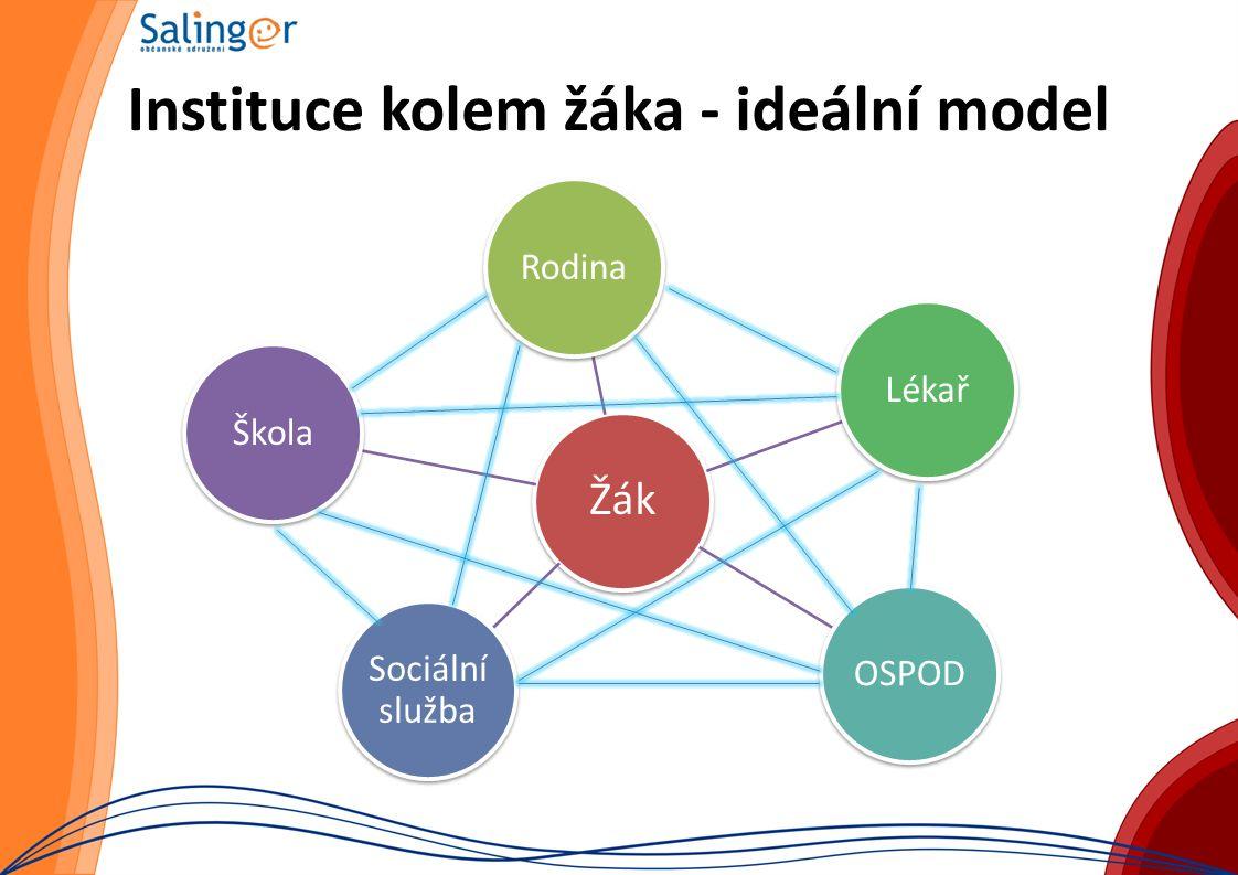 Instituce kolem žáka - ideální model Žák RodinaLékařOSPOD Sociální služba Škola