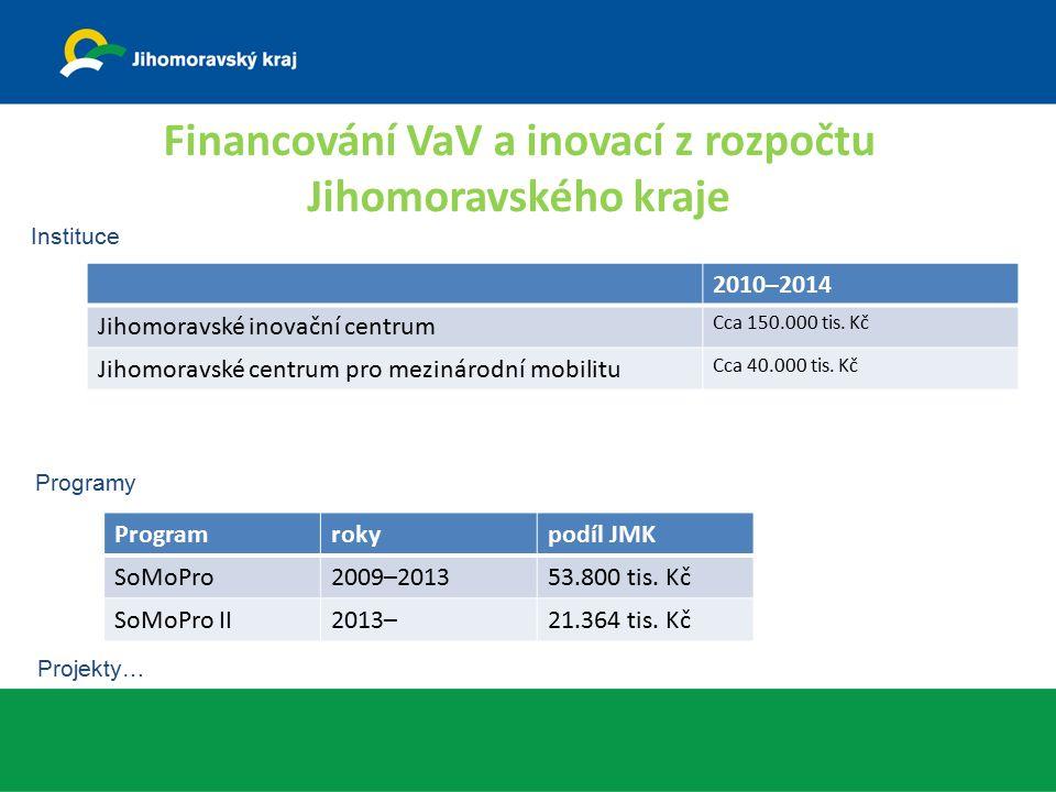 Financování VaV a inovací z rozpočtu Jihomoravského kraje 2010–2014 Jihomoravské inovační centrum Cca 150.000 tis. Kč Jihomoravské centrum pro mezinár