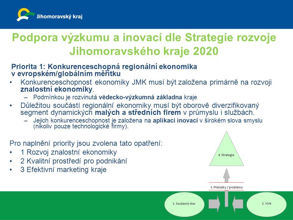 Podpora výzkumu a inovací dle Strategie rozvoje Jihomoravského kraje 2020 Priorita 1: Konkurenceschopná regionální ekonomika v evropském/globálním měř