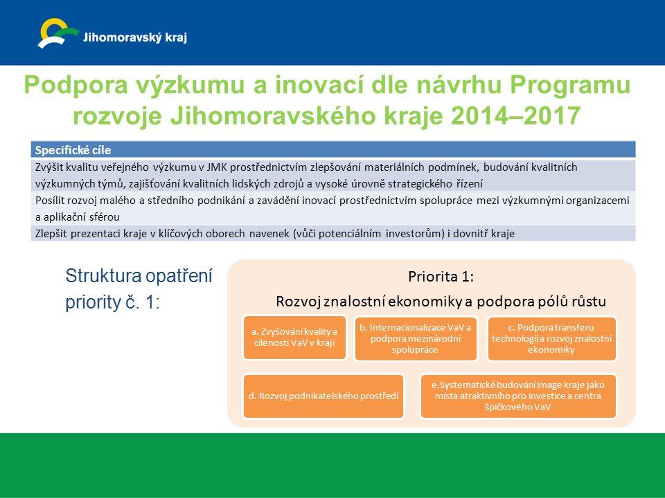Priorita 1: Rozvoj znalostní ekonomiky a podpora pólů růstu a. Zvyšování kvality a cílenosti VaV v kraji b. Internacionalizace VaV a podpora mezinárod