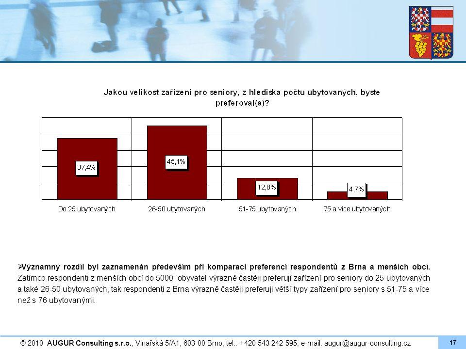  Významný rozdíl byl zaznamenán především při komparaci preferencí respondentů z Brna a menších obcí. Zatímco respondenti z menších obcí do 5000 obyv