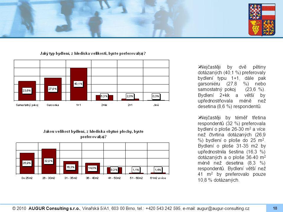  Nejčastěji by dvě pětiny dotázaných (40,1 %) preferovaly bydlení typu 1+1, dále pak garsoniéru (27,8 %) nebo samostatný pokoj (23,6 %). Bydlení 2+kk