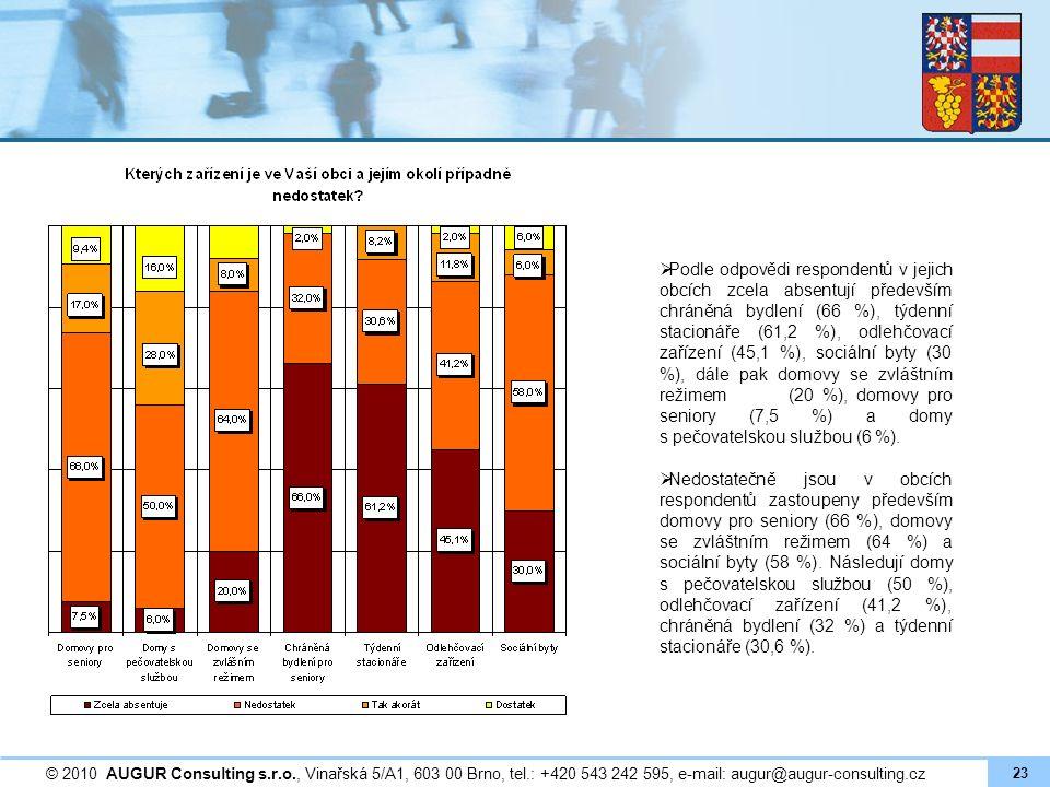  Podle odpovědi respondentů v jejich obcích zcela absentují především chráněná bydlení (66 %), týdenní stacionáře (61,2 %), odlehčovací zařízení (45,1 %), sociální byty (30 %), dále pak domovy se zvláštním režimem (20 %), domovy pro seniory (7,5 %) a domy s pečovatelskou službou (6 %).