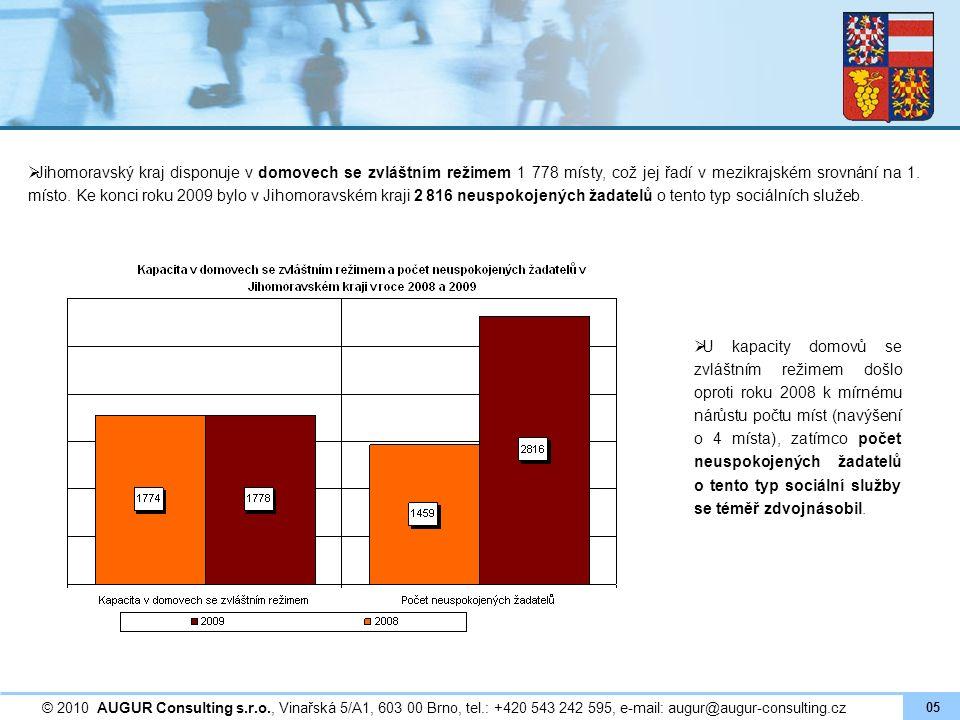  Jihomoravský kraj disponuje v domovech se zvláštním režimem 1 778 místy, což jej řadí v mezikrajském srovnání na 1. místo. Ke konci roku 2009 bylo v