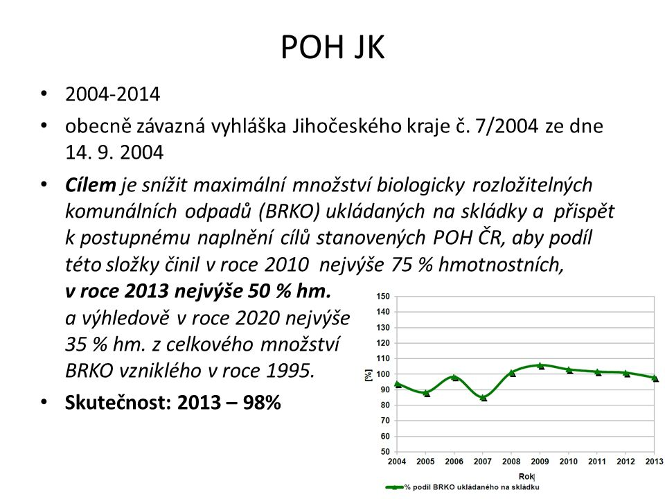 POH JK 2004-2014 obecně závazná vyhláška Jihočeského kraje č. 7/2004 ze dne 14. 9. 2004 Cílem je snížit maximální množství biologicky rozložitelných k